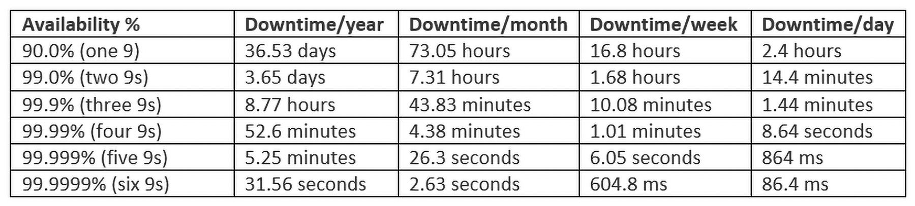 High Availability Downtime chart for disaster recovery