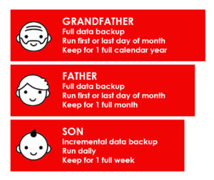 Grandfather-Father-Son diagram for data backups
