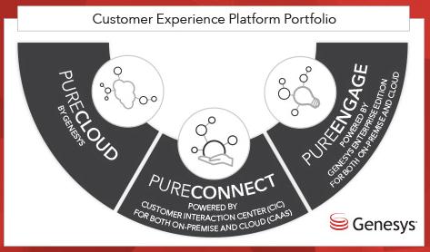 genesys-customer-experience-platform-portfolio