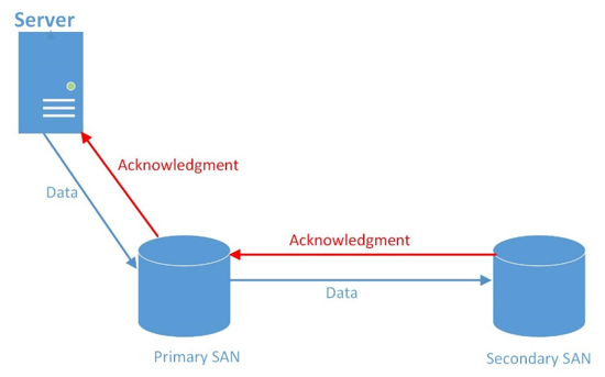 Disaster Recovery Tools - Latency diagram in a synchronous replication system