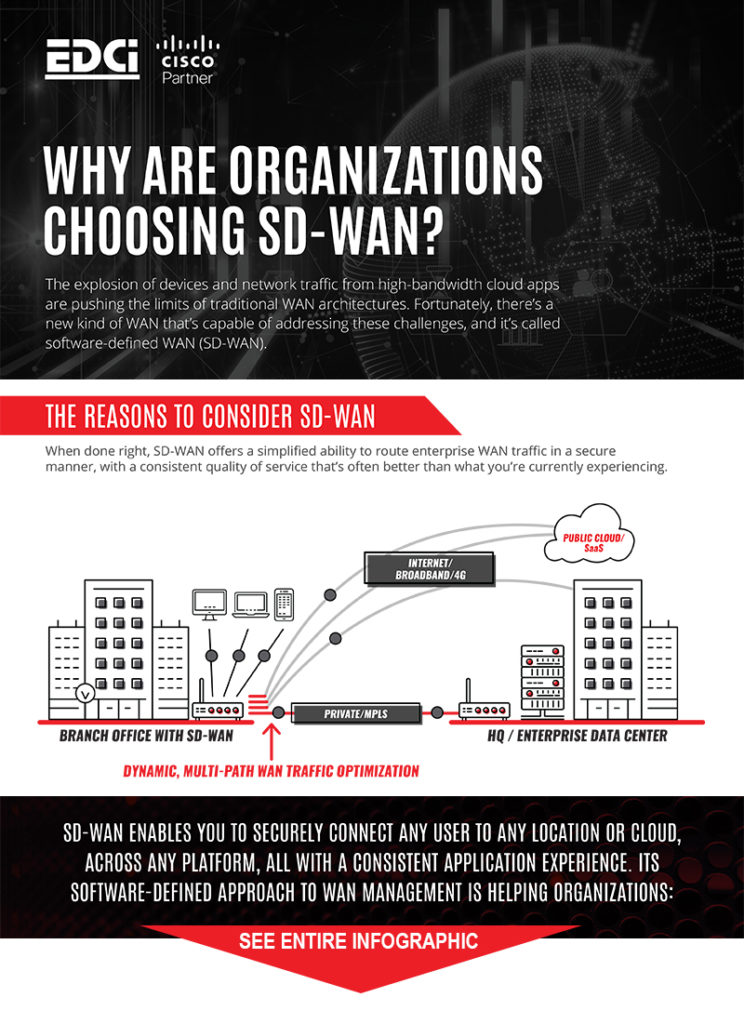 See EDCi's SD-WAN infographic